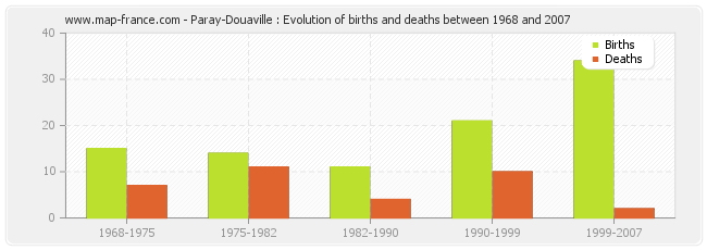 Paray-Douaville : Evolution of births and deaths between 1968 and 2007