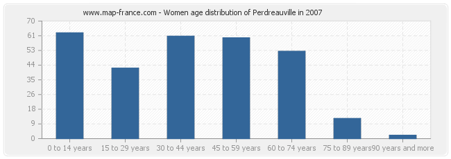 Women age distribution of Perdreauville in 2007