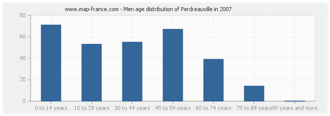 Men age distribution of Perdreauville in 2007