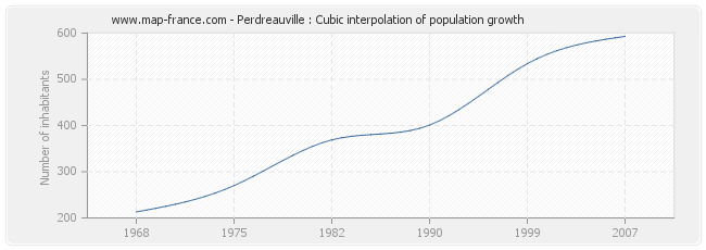 Perdreauville : Cubic interpolation of population growth