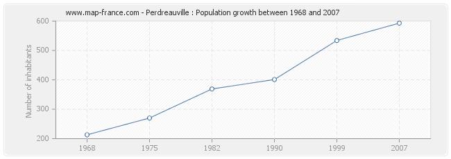 Population Perdreauville