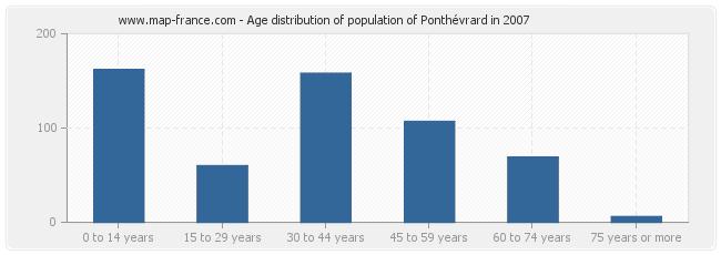 Age distribution of population of Ponthévrard in 2007