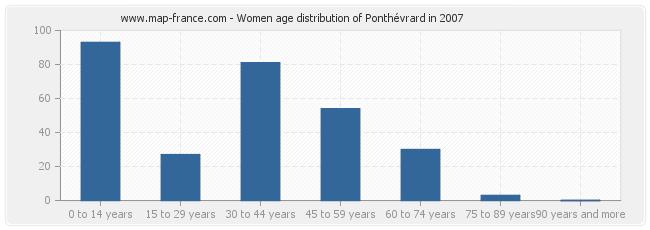 Women age distribution of Ponthévrard in 2007