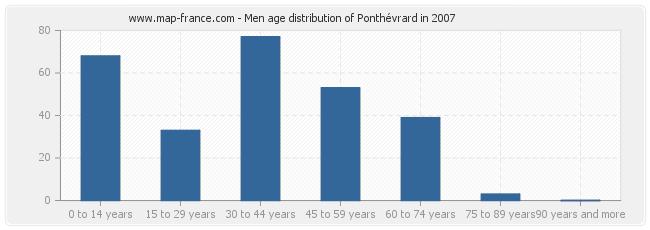 Men age distribution of Ponthévrard in 2007