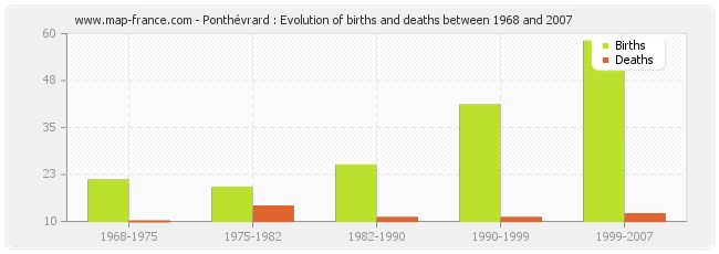 Ponthévrard : Evolution of births and deaths between 1968 and 2007
