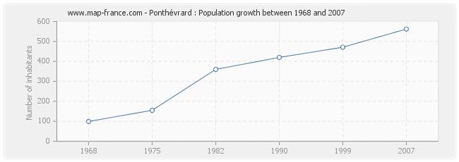 Population Ponthévrard