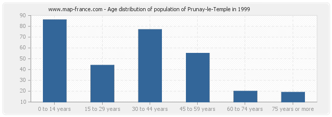 Age distribution of population of Prunay-le-Temple in 1999