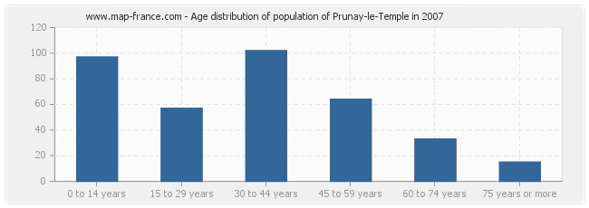 Age distribution of population of Prunay-le-Temple in 2007