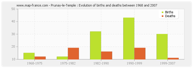 Prunay-le-Temple : Evolution of births and deaths between 1968 and 2007