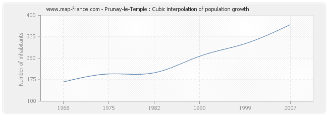 Prunay-le-Temple : Cubic interpolation of population growth