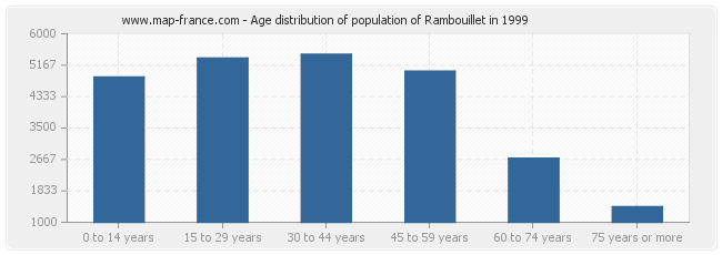 Age distribution of population of Rambouillet in 1999