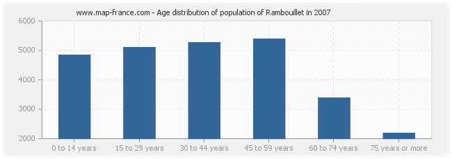 Age distribution of population of Rambouillet in 2007