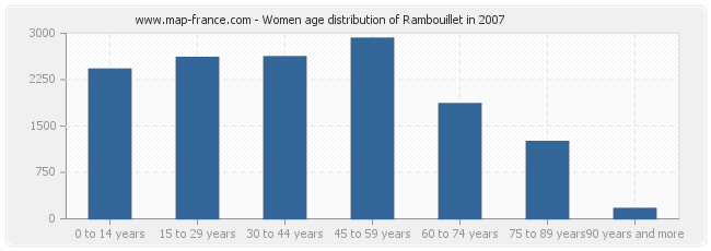 Women age distribution of Rambouillet in 2007