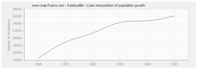 Rambouillet : Cubic interpolation of population growth