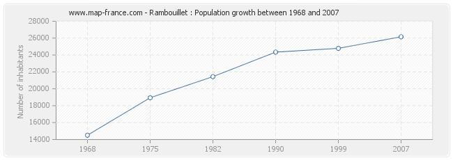 Population Rambouillet