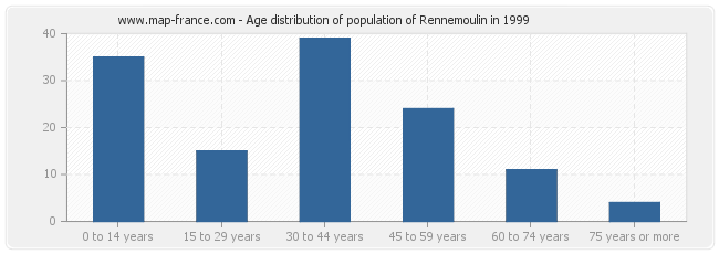 Age distribution of population of Rennemoulin in 1999