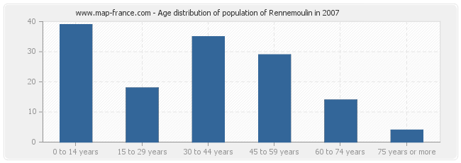 Age distribution of population of Rennemoulin in 2007