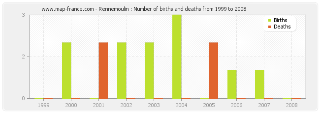 Rennemoulin : Number of births and deaths from 1999 to 2008