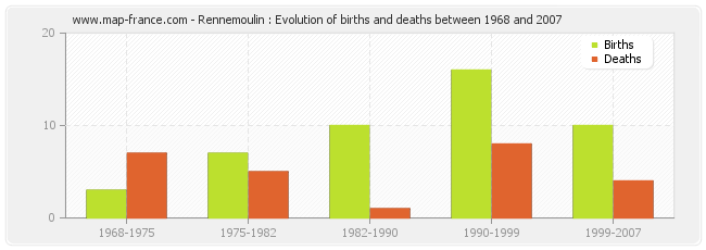 Rennemoulin : Evolution of births and deaths between 1968 and 2007