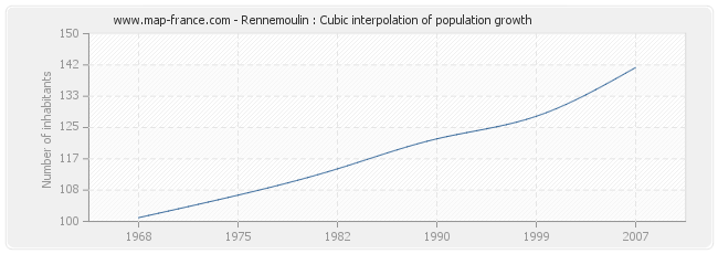 Rennemoulin : Cubic interpolation of population growth