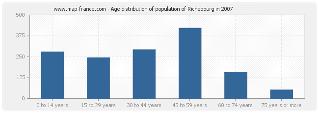 Age distribution of population of Richebourg in 2007