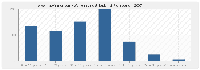 Women age distribution of Richebourg in 2007