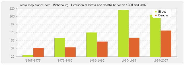 Richebourg : Evolution of births and deaths between 1968 and 2007
