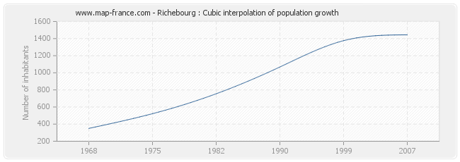Richebourg : Cubic interpolation of population growth