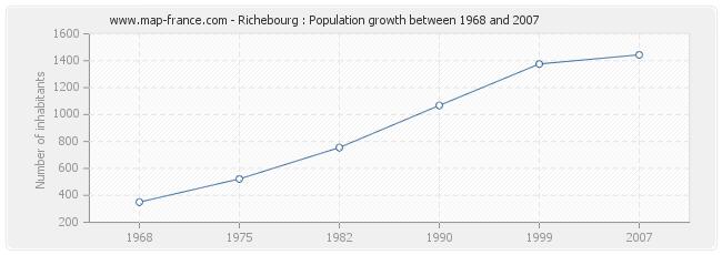 Population Richebourg
