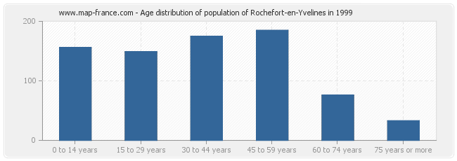 Age distribution of population of Rochefort-en-Yvelines in 1999