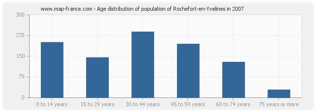Age distribution of population of Rochefort-en-Yvelines in 2007
