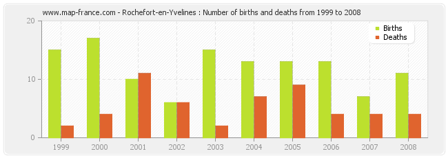 Rochefort-en-Yvelines : Number of births and deaths from 1999 to 2008