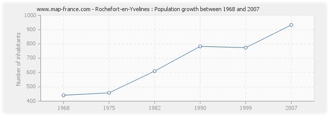 Population Rochefort-en-Yvelines