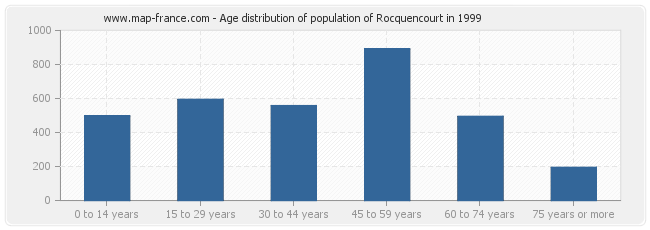 Age distribution of population of Rocquencourt in 1999
