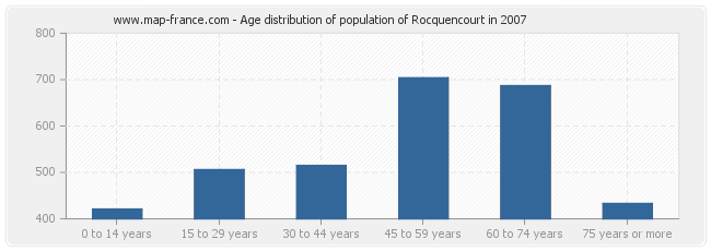 Age distribution of population of Rocquencourt in 2007