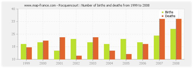 Rocquencourt : Number of births and deaths from 1999 to 2008