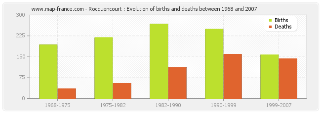 Rocquencourt : Evolution of births and deaths between 1968 and 2007
