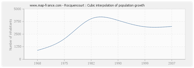 Rocquencourt : Cubic interpolation of population growth