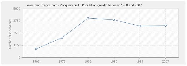 Population Rocquencourt