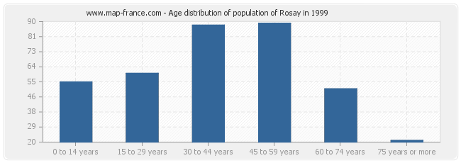 Age distribution of population of Rosay in 1999