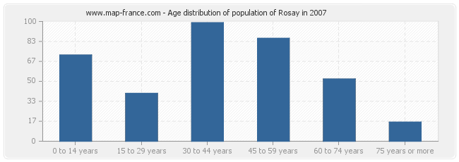 Age distribution of population of Rosay in 2007