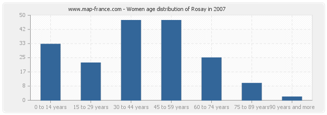Women age distribution of Rosay in 2007