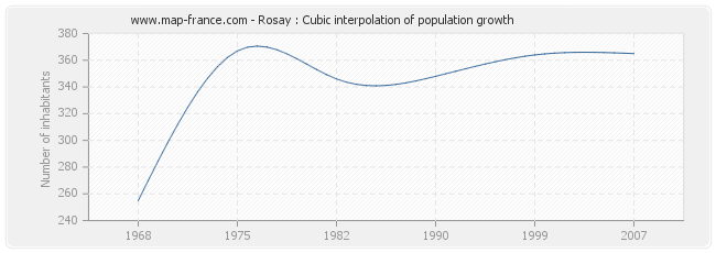 Rosay : Cubic interpolation of population growth
