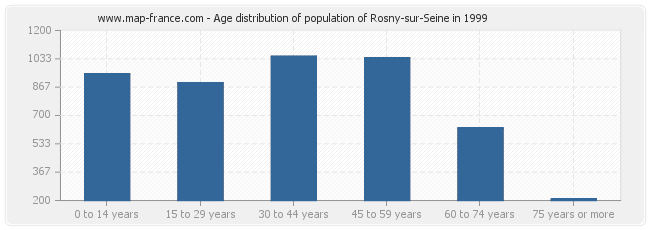 Age distribution of population of Rosny-sur-Seine in 1999