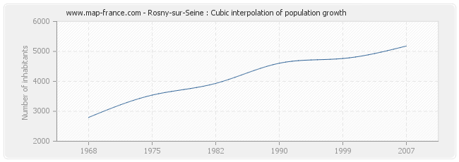 Rosny-sur-Seine : Cubic interpolation of population growth