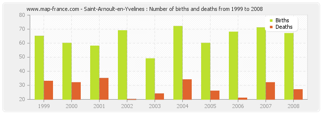 Saint-Arnoult-en-Yvelines : Number of births and deaths from 1999 to 2008