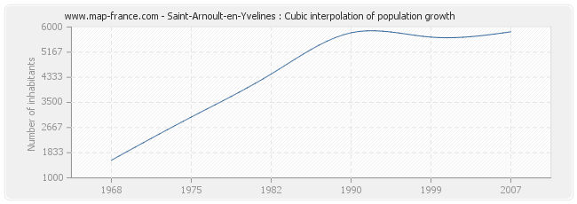 Saint-Arnoult-en-Yvelines : Cubic interpolation of population growth