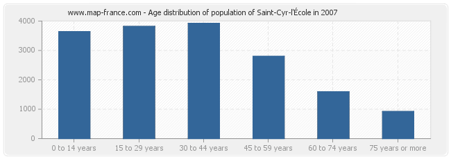 Age distribution of population of Saint-Cyr-l'École in 2007