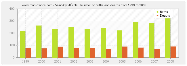 Saint-Cyr-l'École : Number of births and deaths from 1999 to 2008