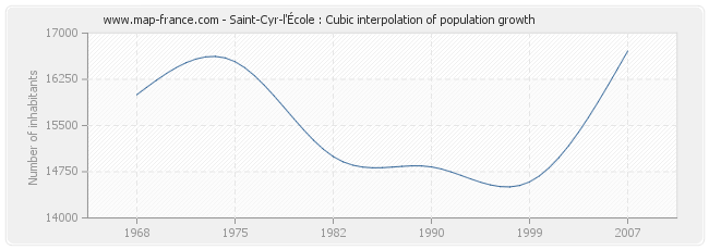 Saint-Cyr-l'École : Cubic interpolation of population growth